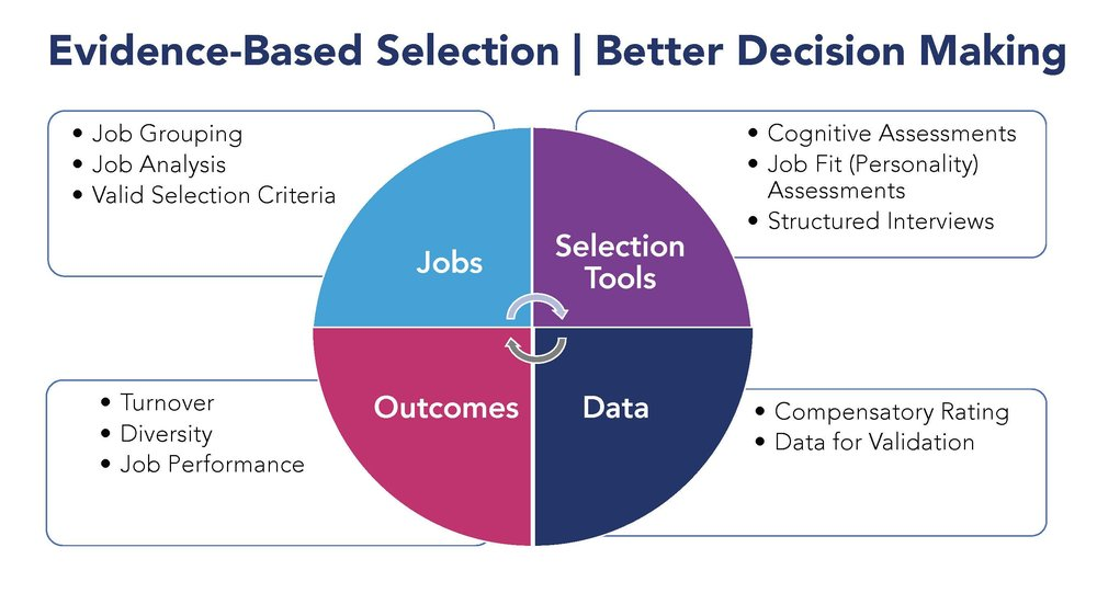 Evidence-based selection helps employers make better hiring decisions by reducing bias and noise, leading to decreased turnover and increased diversity.