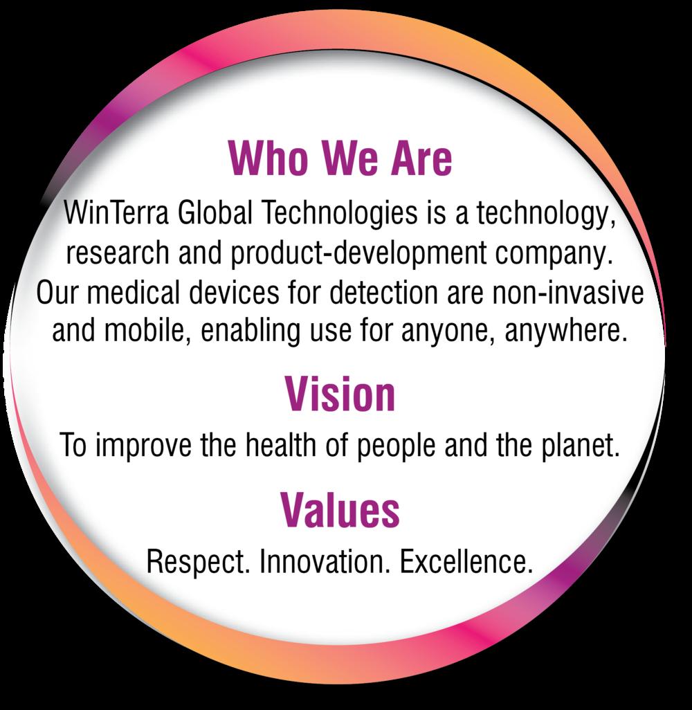 WinTerra Global Technologies Bubble.png