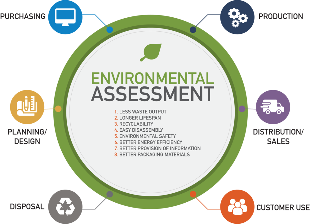 Environmental Assessment Chart.png