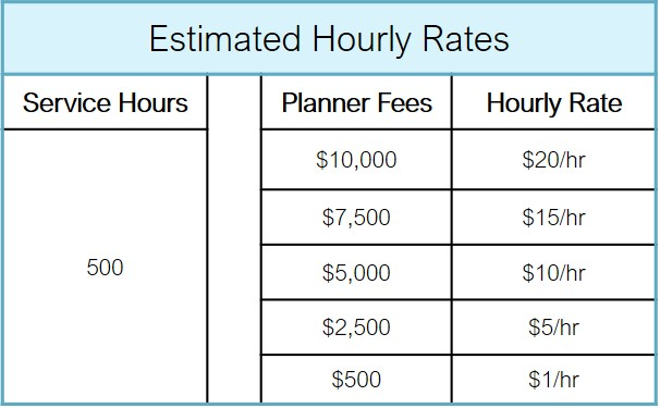 Based on a range of Planner/Coordinator fees