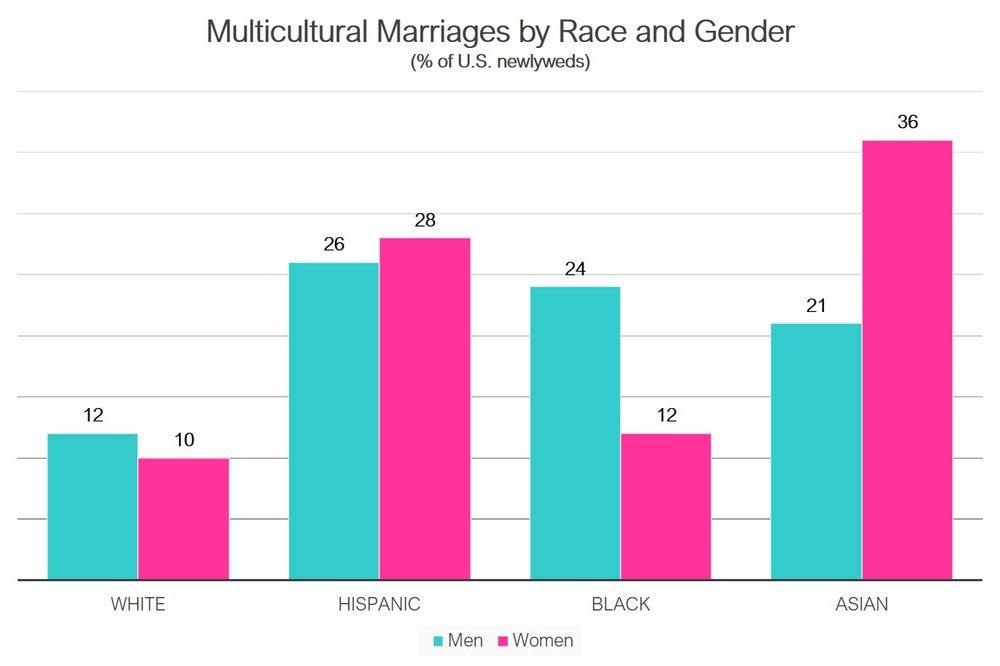 3B-Culture_Interracial-Race_Gender_.jpg