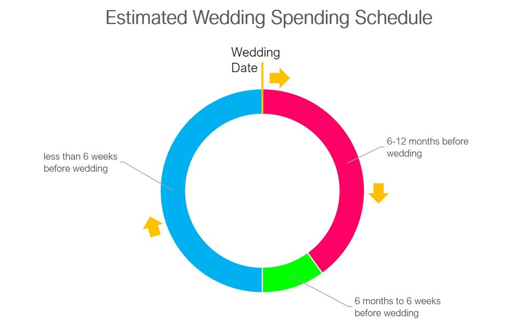 *Shaded areas indicate the estimated portions of the total wedding budget