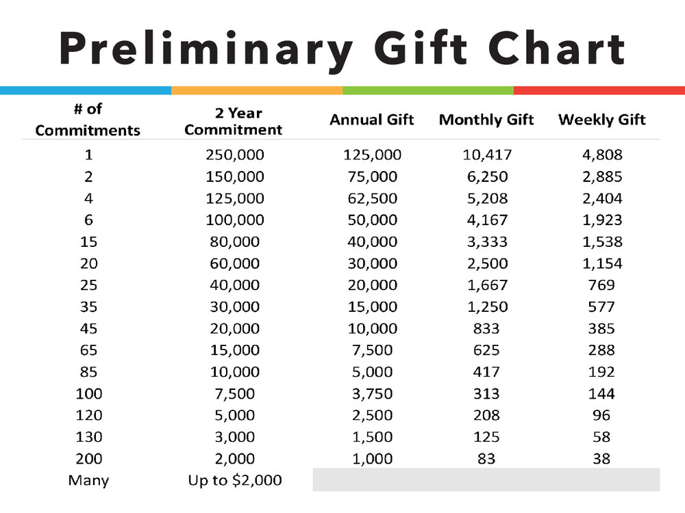 ONE Giving Chart-01.jpg