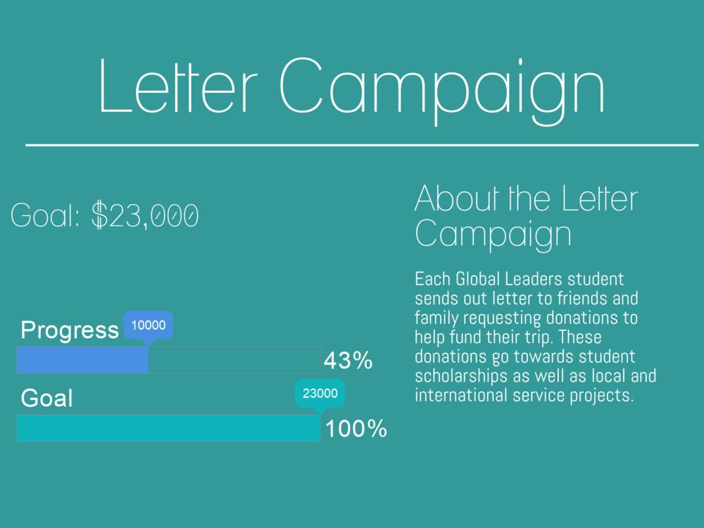 Letter Campaign Data