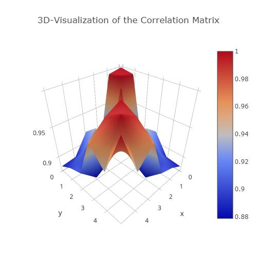 Visualizations — Lisa P