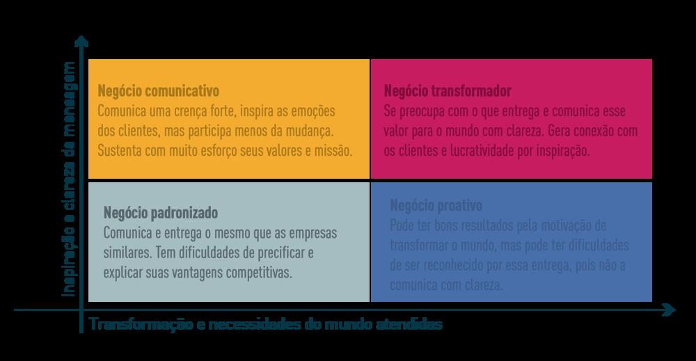 Gráfico criado na Valente para explicar uma forma de ver as fases dos negócios.