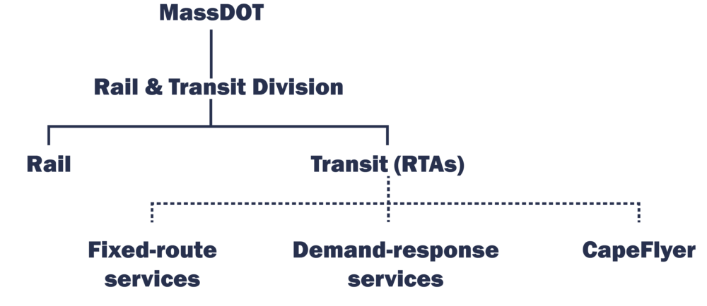 RT_Overview_WhatAreRailAndTransit.png