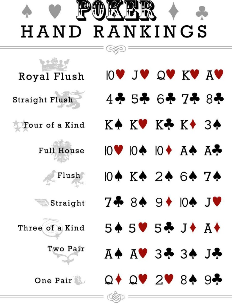 Poker_Hand_Rankings_Chart.jpg