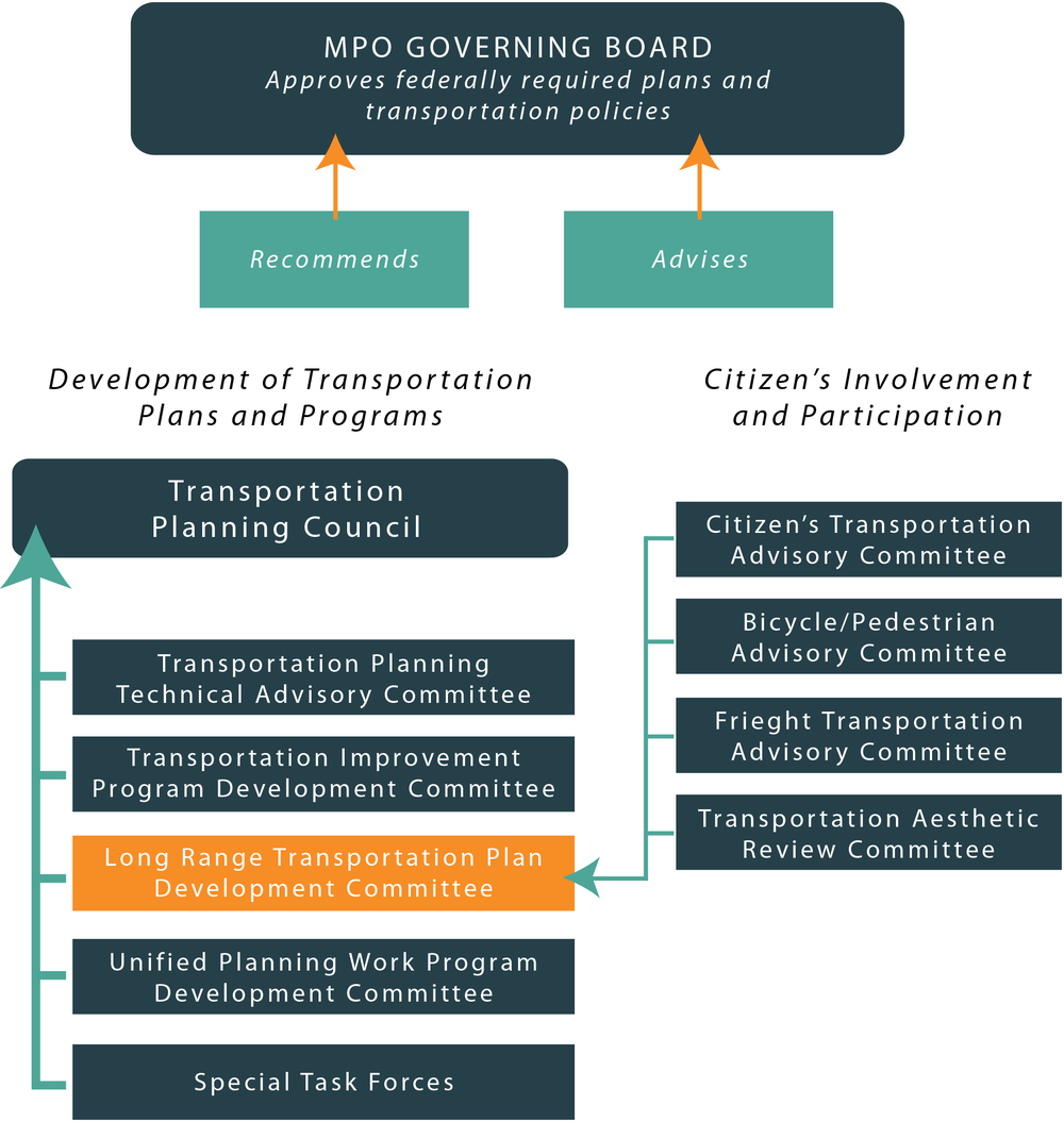 MPO Governing Board.png