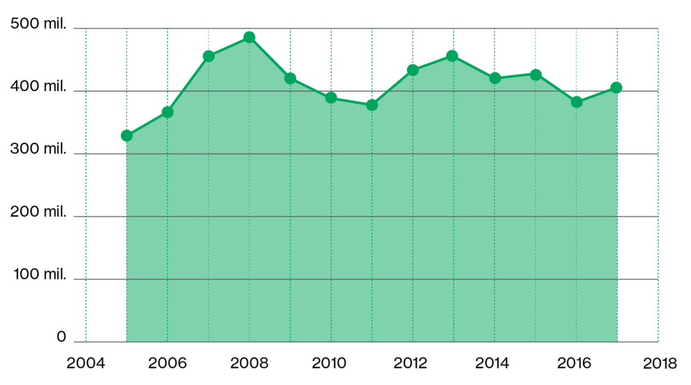 Total turnover in the Jiu Valley, between 2005 and 2017 (EUR)  The chart shows a general positive trend, with the highest numbers being registered in 2008 and 2013.