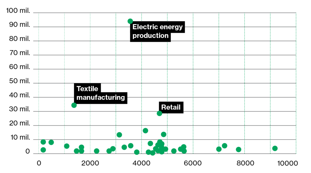 Total turnover, according to activities (EUR)  The most important three sectors are: the production of energy, textile manufacturing and retail.