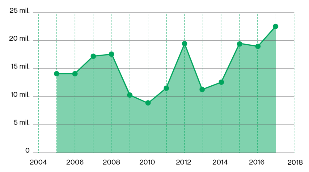 Total profit in the Jiu Valley, between 2005 and 2017 (EUR)  The chart shows a general positive trend, with the highest numbers being registered in 2017.