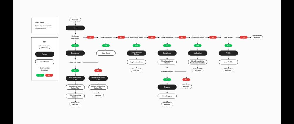 7-task-flow.png