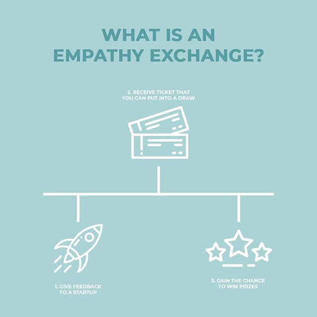 What is an Empathy Exchange?  An Empathy Exchange is an opportunity for innovators to get first-hand feedback from students, educators and parents who are users of their tools and resources. The result? Better, more customer-centric solutions for learning.  Join us at our first event of this kind, this Saturday at @csitoronto: bit.ly/ednestE4 ✨👩‍🏫🚀