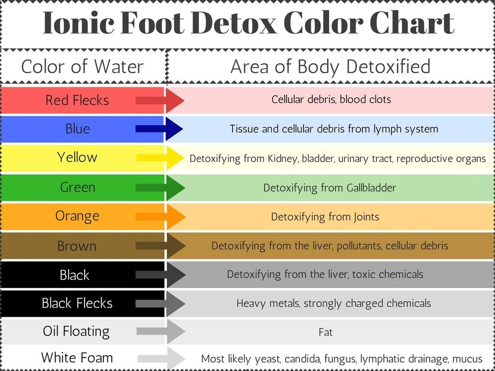 Ionic-Foot-Detox-Color-Chart-Matrix-Massage-1024x768.jpg