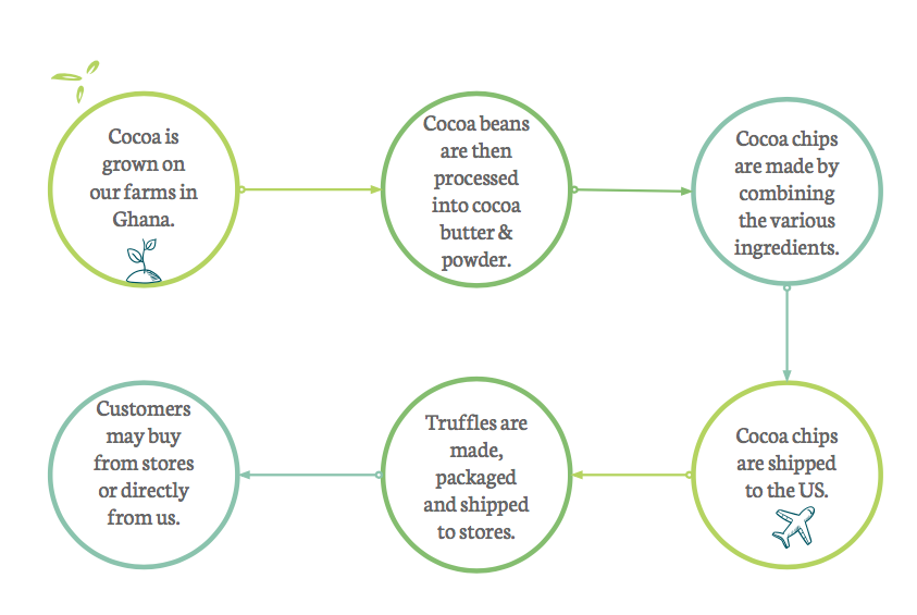 Cocoa Asante's vision for how our chocolate will be processed by 2023