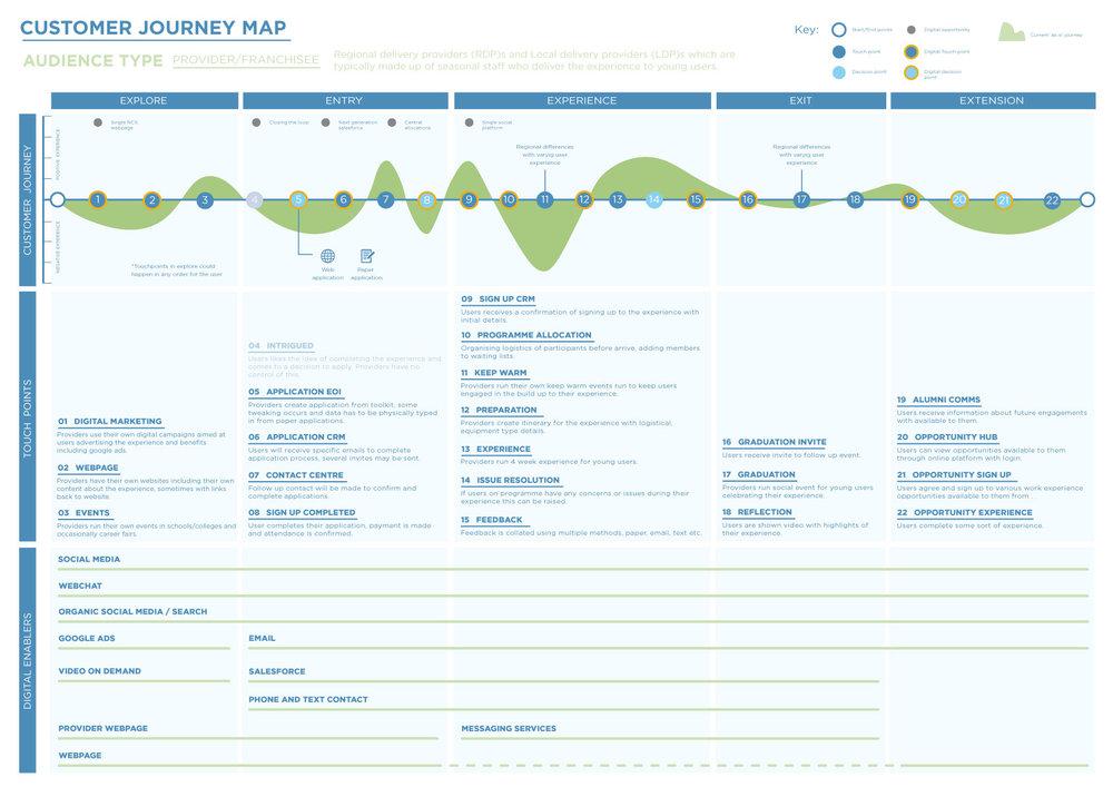 Provider user journey