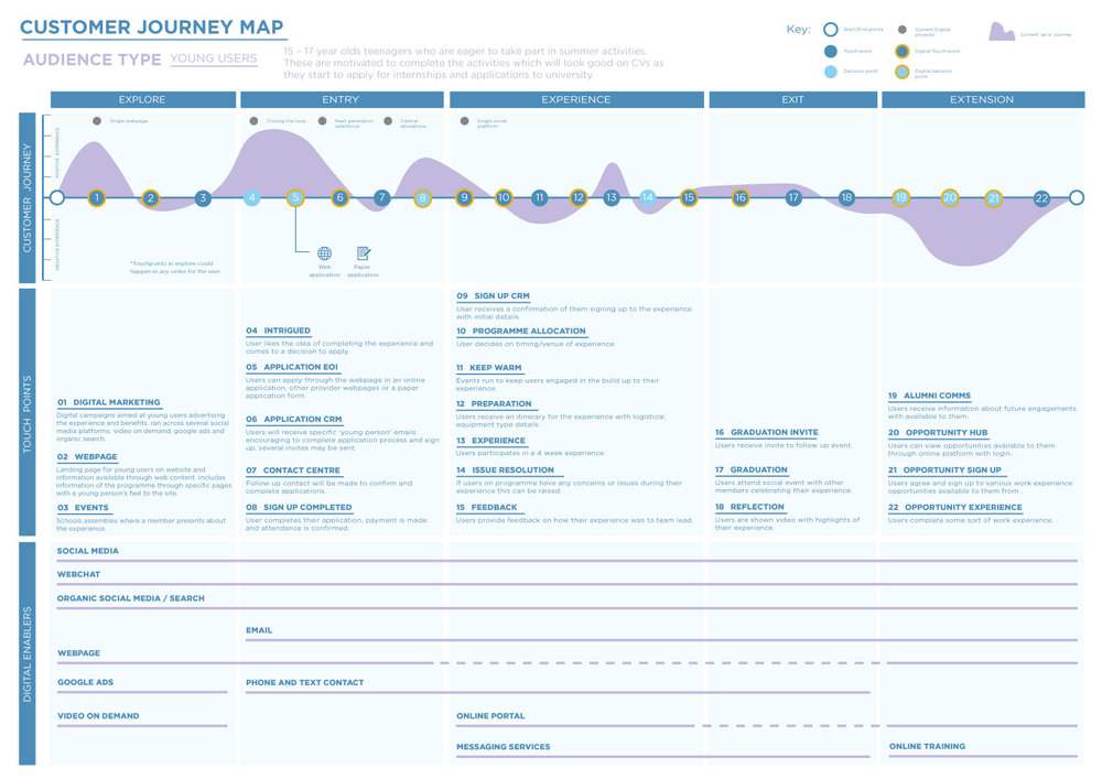 Young user journey