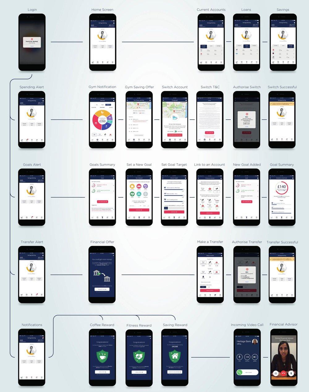 PSD2 Userflow screens.jpg