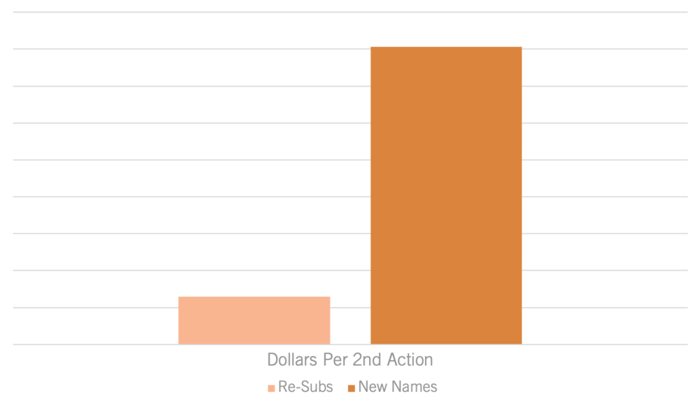 Dollars per 2nd Action.png