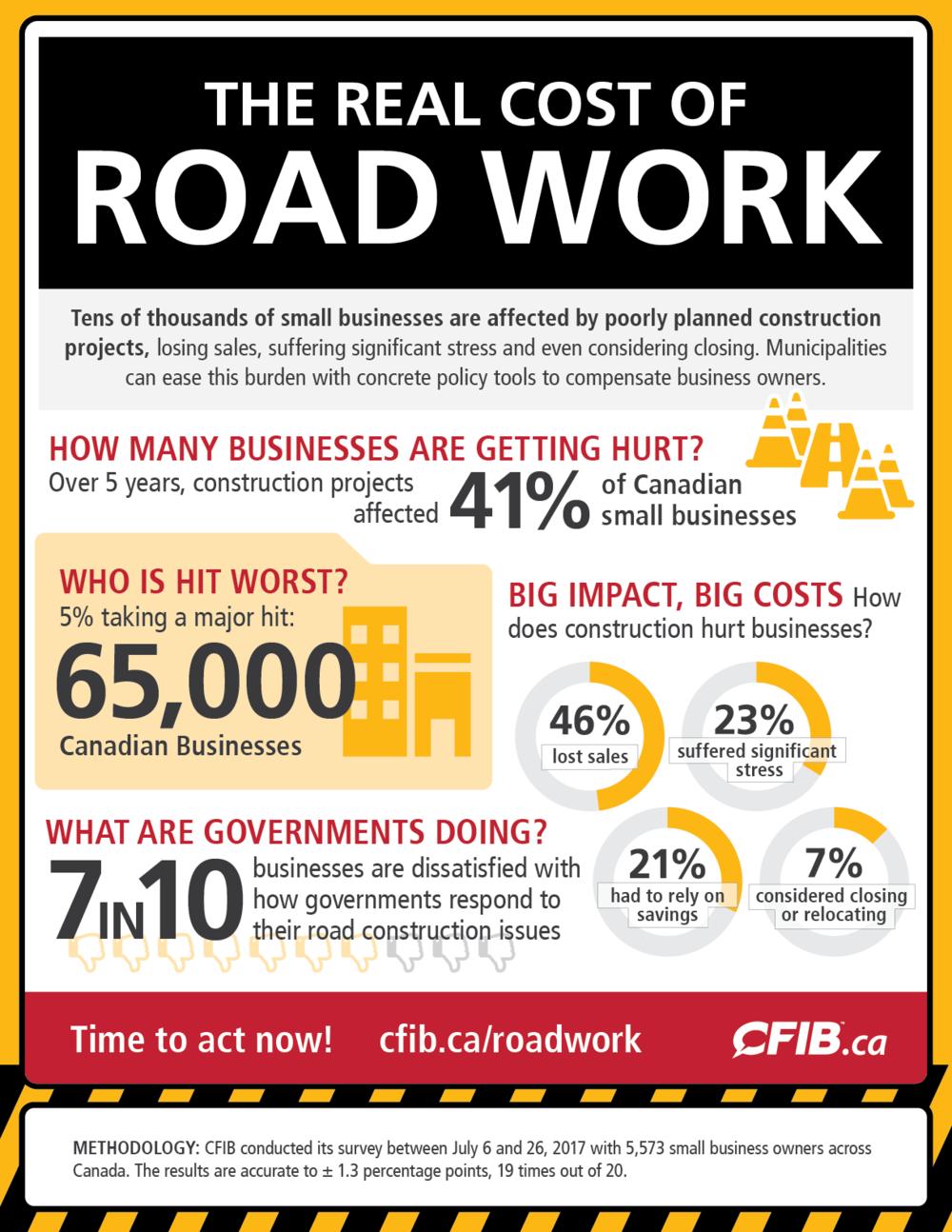 InfographicsReal Cost of Road Work.png