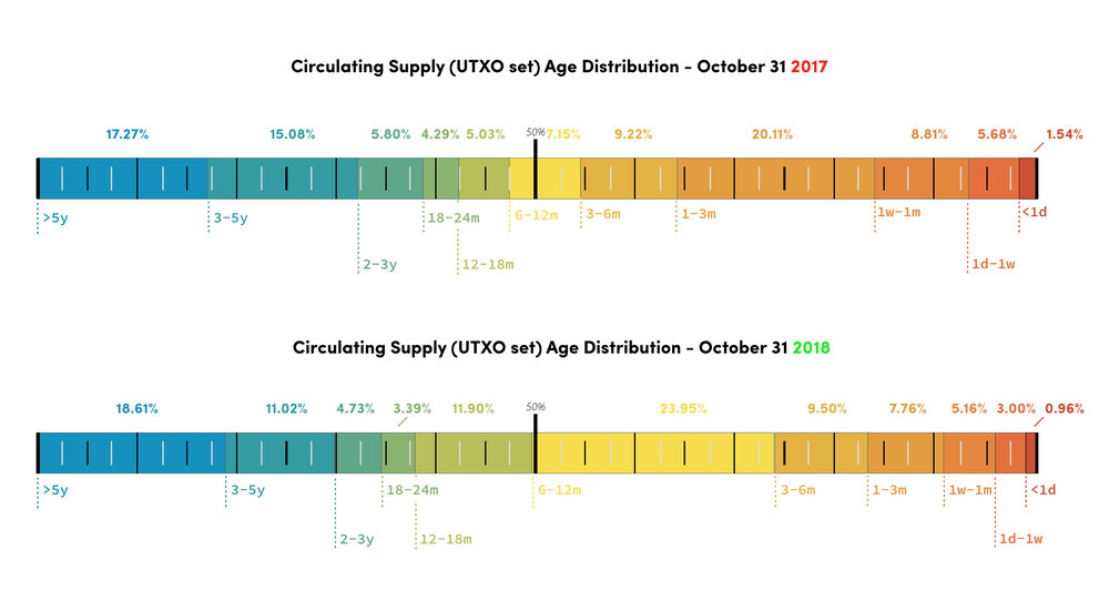 5 crypto-native indicators to enrich your market cycle… - Reviewing Thermocap | MVRV-Z | UTXO Age Distribution | NVT Signal | Network Momentum… and no 'market cap'.