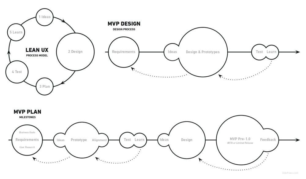 MVP Process Diagrams