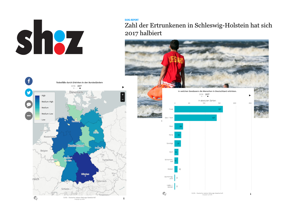 Zahl der Ertrunkenen in Schleswig-Holstein hat sich 2017 halbiert - sh:z