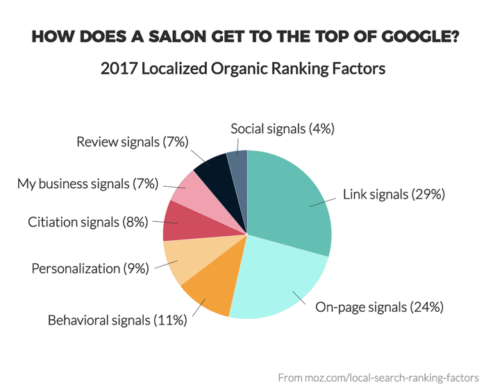 Google ranking factors for salons
