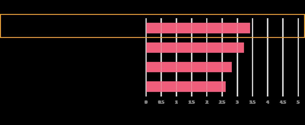 20181030_DataChallengePost1_Chart1.png