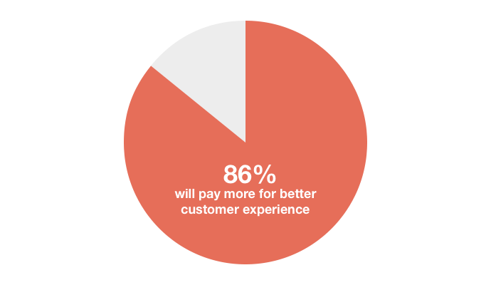earn-more-for-better-customer-experience.png