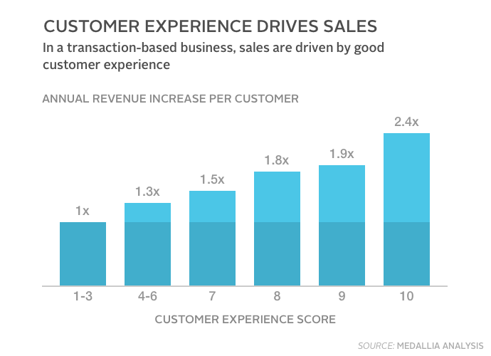 cx-driving-sales.png