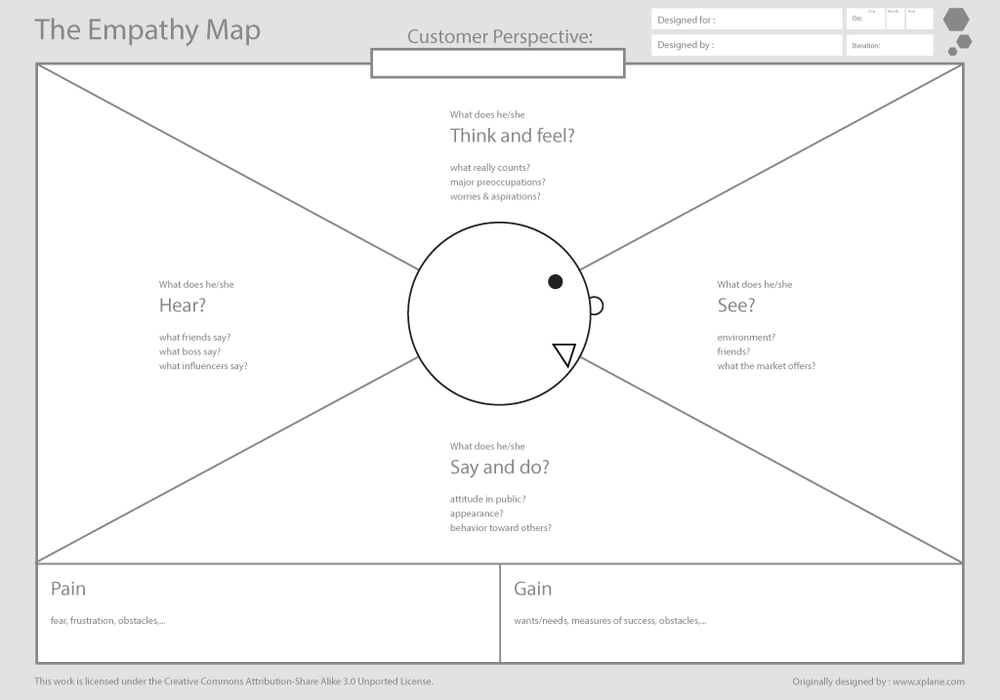 xcanvas_empathy_map_1024-pagespeed-ic-e1zuthyaul.png