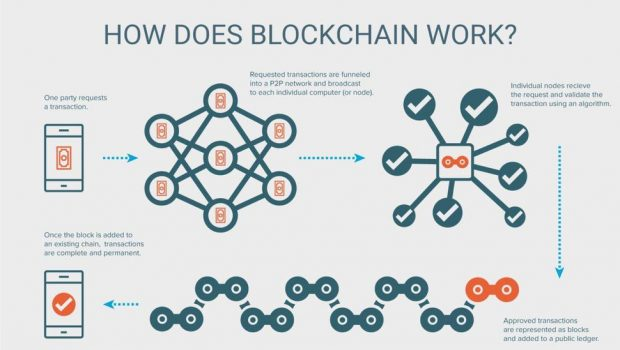blockchain-e1524628755703-620x350.jpg