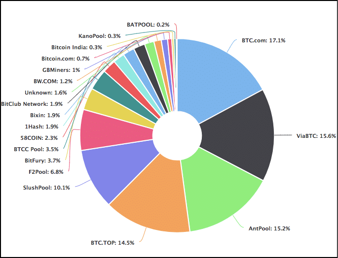Distribution of miners on Bitcoin