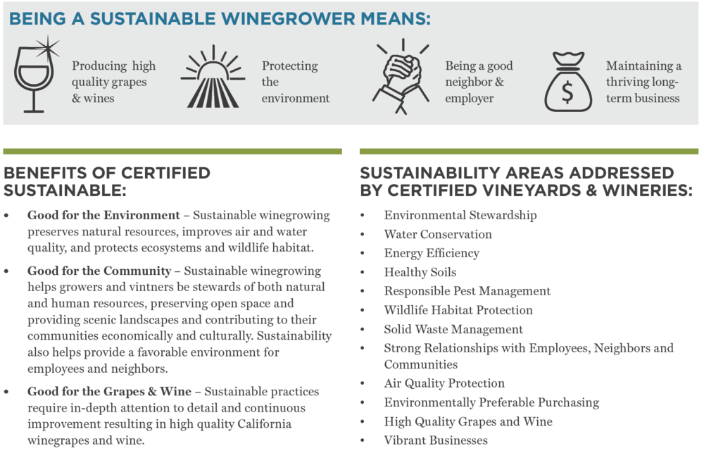Source: https://www.sustainablewinegrowing.org/certified-sustainable-winegrowing.php