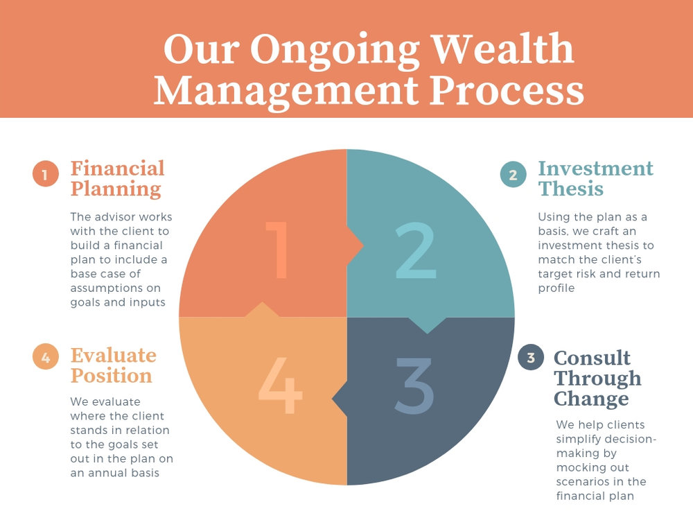 Our Ongoing Wealth Management Process-4.jpg