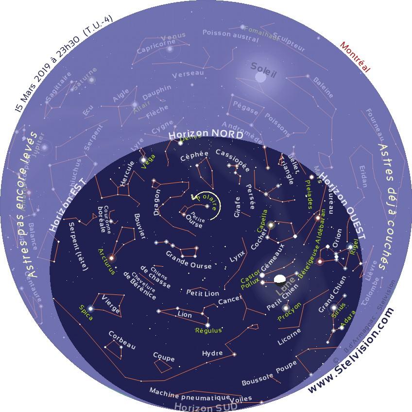 """La carte ci-dessous présente le ciel tel qu'on pourra l'observer en soirée en mars 2019.    Cette carte est valide à 00 h 30 le 1er mars, 23 h 30 le 15 mars et 22 h 30 le 30 mars    Elle demeure cependant parfaitement utilisable quelques heures avant ou après les instants mentionnés. La position des planètes et de la Lune est indiquée au 15 mars 2019.    Imprimer la carte, et la placer au dessus de sa tête, en orientant le repère """"Horizon Nord"""" de la carte vers le Nord."""