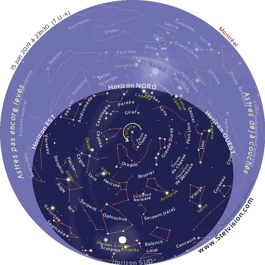 """La carte ci-dessous présente le ciel tel qu'on pourra l'observer en soirée en juin 2018.    Cette carte est valide à 00 h 30 le 1er juin, 23 h 30 le 15 juin et 22 h 30 le 30 juin    Elle demeure cependant parfaitement utilisable quelques heures avant ou après les instants mentionnés. La position des planètes et de la Lune est indiquée au 15 juin 2019.    Imprimer la carte, et la placer au dessus de sa tête, en orientant le repère """"Horizon Nord"""" de la carte vers le Nord."""