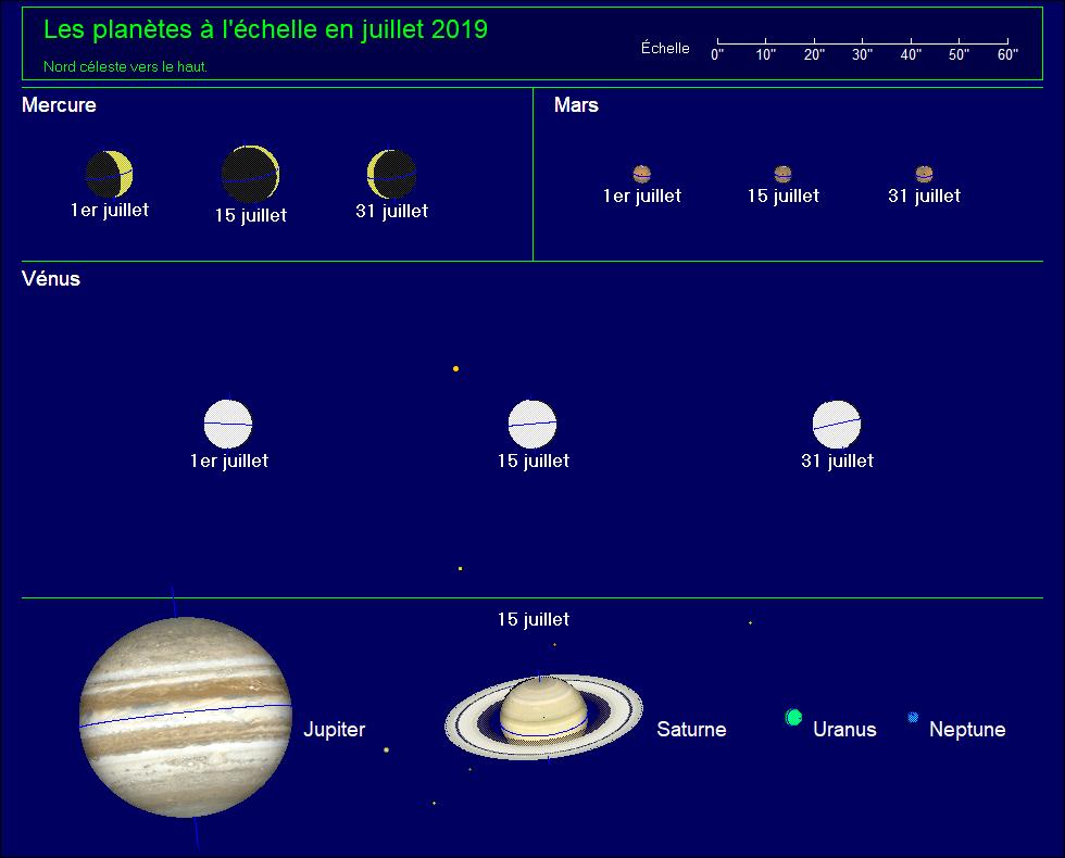 Les planètes à l'échelle pour le mois de juillet 2019