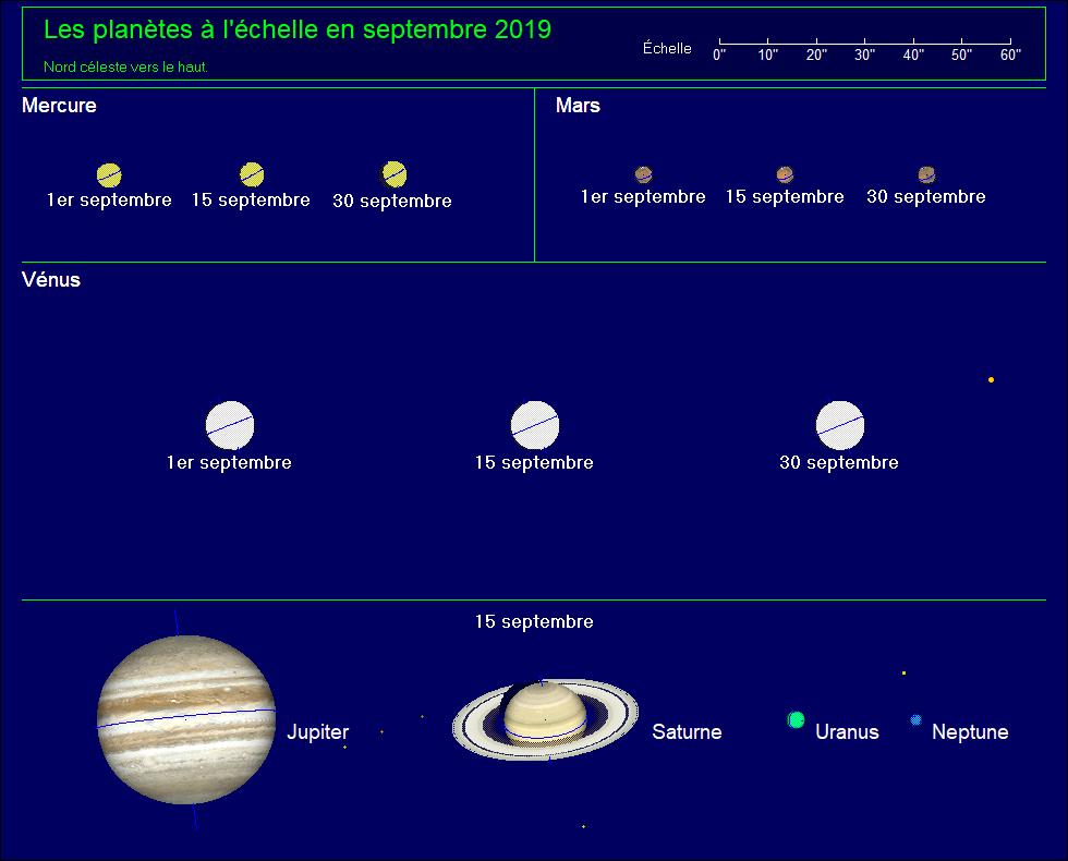 Les planètes à l'échelle pour le mois de septembre 2019