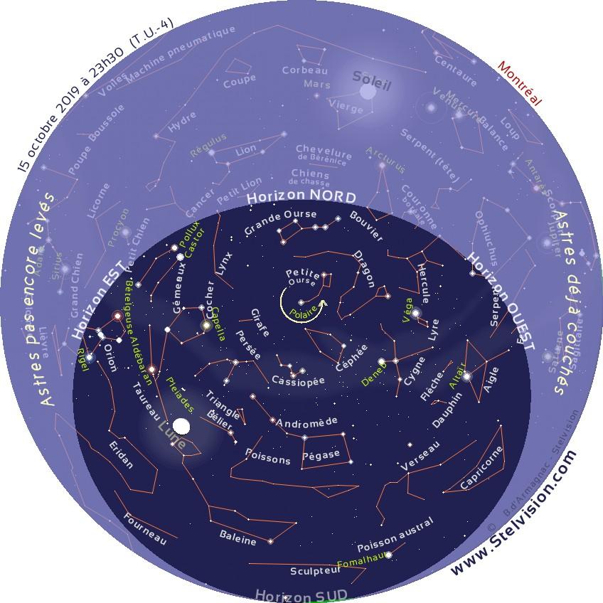 """La carte ci-dessous présente le ciel tel qu'on pourra l'observer en soirée en octobre 2019.    Cette carte est valide à 0 h 30 le 1er octobre, 23 h 30 le 15 octobre et 22 h 30 le 30 octobre    Elle demeure cependant parfaitement utilisable quelques heures avant ou après les instants mentionnés. La position des planètes et de la Lune est indiquée au 15 octobre 2019.    Imprimer la carte, et la placer au dessus de sa tête, en orientant le repère """"Horizon Nord"""" de la carte vers le Nord."""