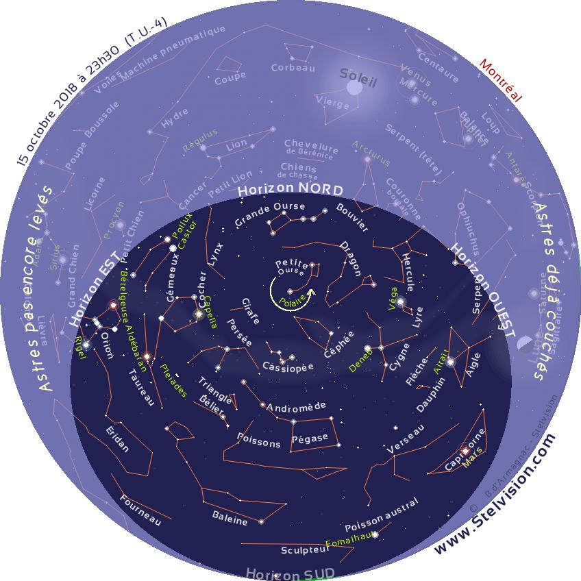 """La carte ci-dessous présente le ciel tel qu'on pourra l'observer en soirée en octobre 2018.    Cette carte est valide à 0 h 30 le 1er octobre, 23 h 30 le 15 octobre et 22 h 30 le 30 octobre    Elle demeure cependant parfaitement utilisable quelques heures avant ou après les instants mentionnés. La position des planètes et de la Lune est indiquée au 15 octobre 2018.    Imprimer la carte, et la placer au dessus de sa tête, en orientant le repère """"Horizon Nord"""" de la carte vers le Nord."""