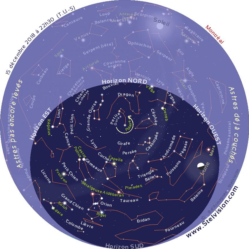 """La carte ci-dessous présente le ciel tel qu'on pourra l'observer en soirée en décembre 2018.    Cette carte est valide à 21 h 30 le 1er décembre, 22 h 30 le 15 décembre et 20 h 30 le 30 décembre    Elle demeure cependant parfaitement utilisable quelques heures avant ou après les instants mentionnés. La position des planètes et de la Lune est indiquée au 15 décembre 2018.    Imprimer la carte, et la placer au dessus de sa tête, en orientant le repère """"Horizon Nord"""" de la carte vers le Nord."""