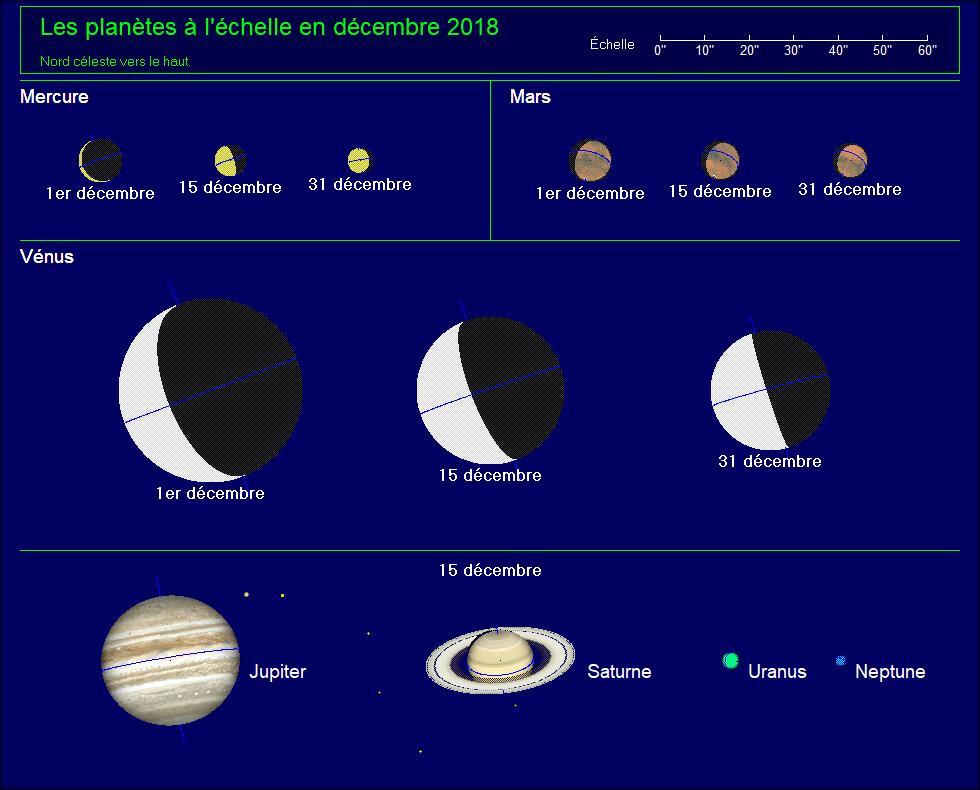 Les planètes à l'échelle pour le mois de décembre 2018