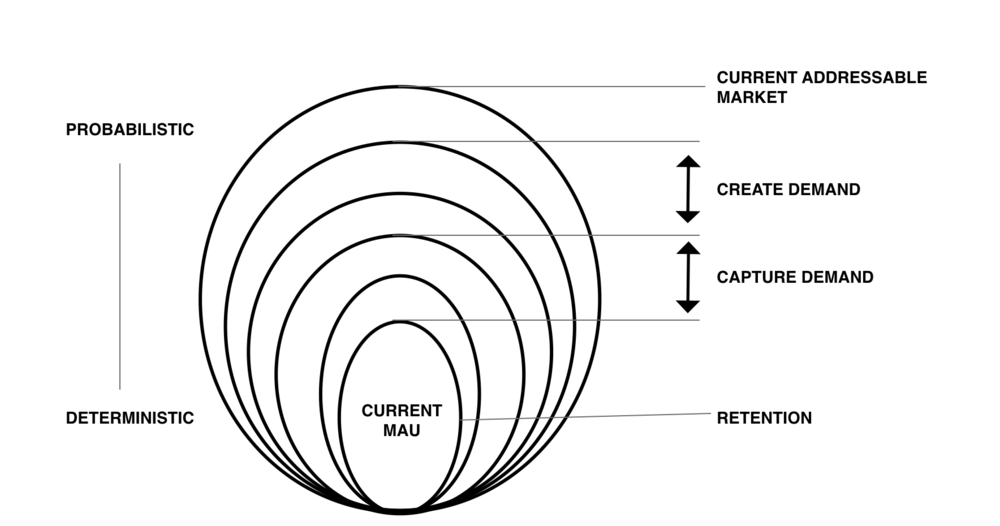 Mayur_Demand and Retention Model.png