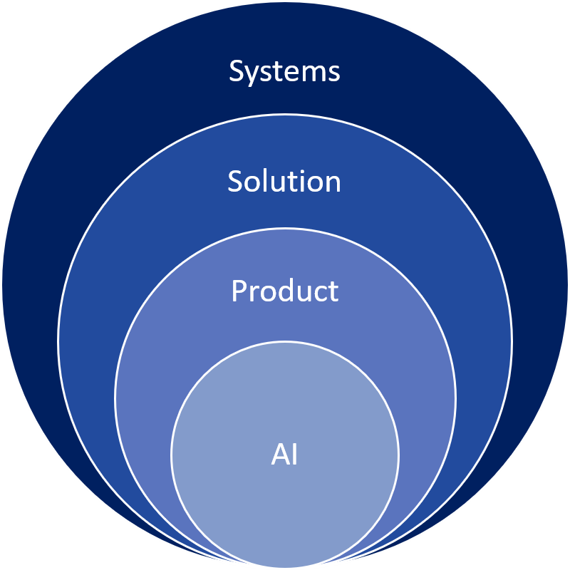 AI-based solutions must work within broader systems and programs