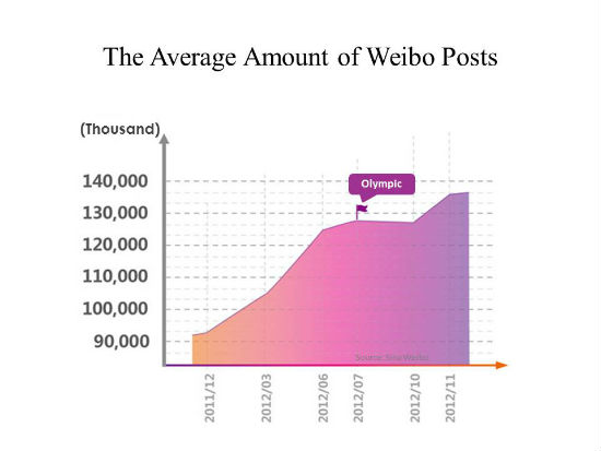 During the year 2012, the amount of Sina Weibo registered users kept increasing from the 300 million mark at the end of February. In July 400 million, and got over 500 million by the end of the year 2012. About 10% of that were active users. Source: Sino Weibo