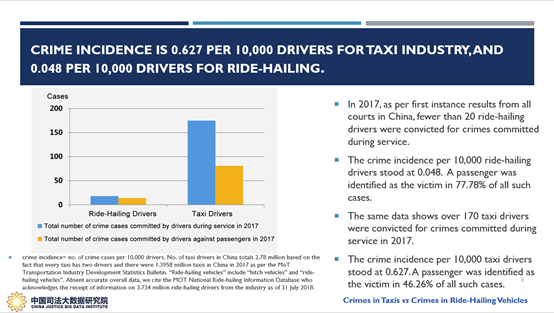 According to the data released by China's Supreme Court, the crime incidence per 10,000 taxi drivers is 13 times higher than the number of ride-hailing drivers