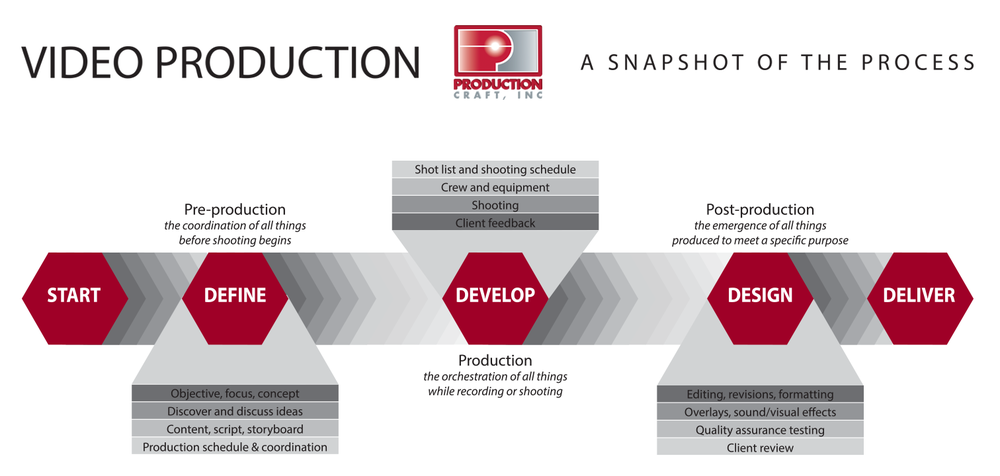 Video-production-process (1).png
